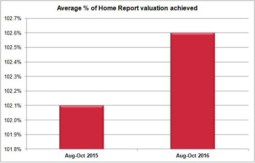 07-NOV-DM-House -Price -Report -OCT-1