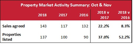 Market Report Table 201812